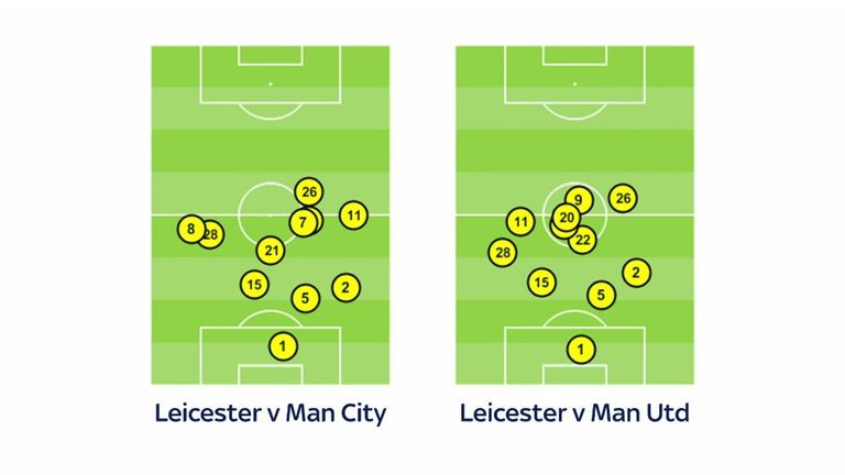 Leicester's average positions against Man City were not out of the ordinary