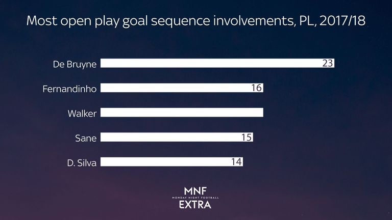 Kevin De Bruyne has been involved in more goal sequences than any other Manchester City player this season