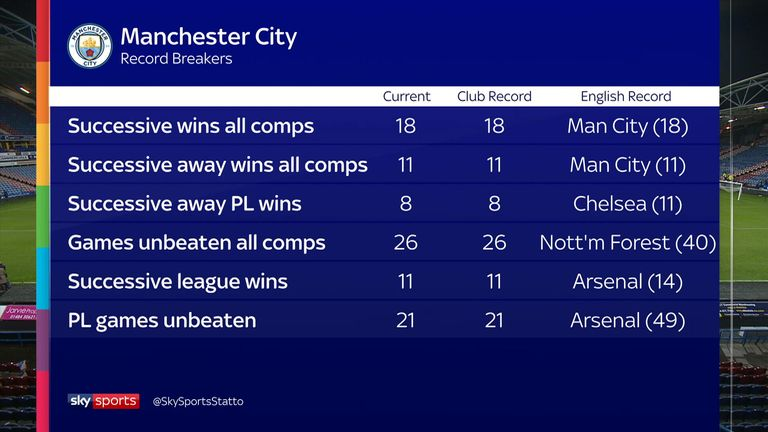Manchester City have made a record-breaking start to the season
