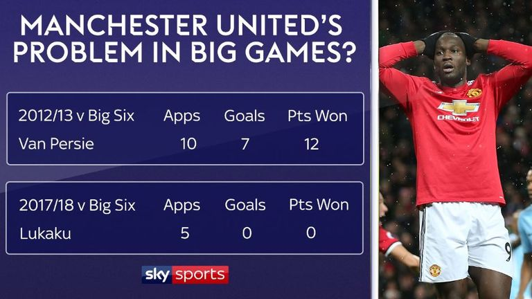 Romelu Lukaku's record against big-six opposition is a problem for Manchester United when compared to Robin van Persie in the title-winning season