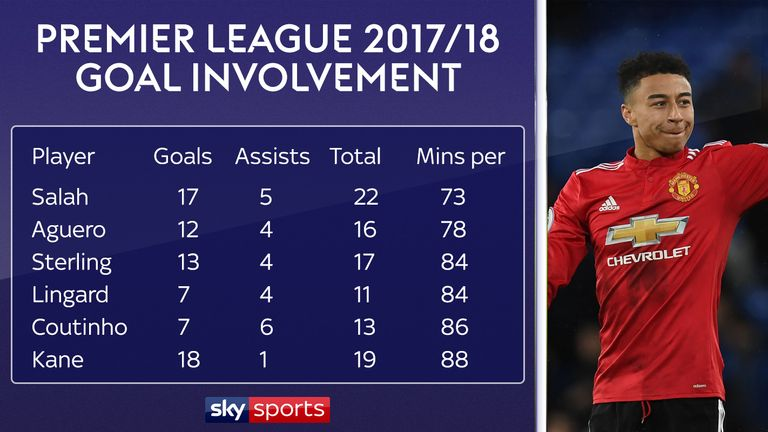 Lingard has one of the best records of any player in this season's Premier League