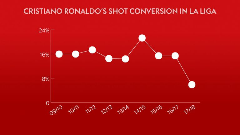Ronaldo's conversion rate has dropped well below its usual level