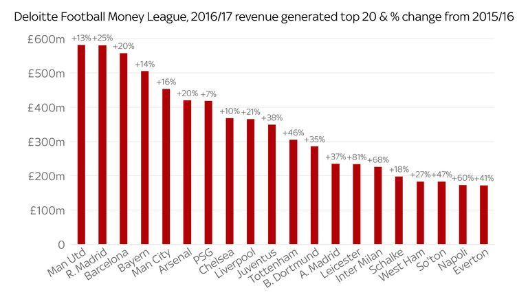 Manchester United generated a league-topping £581m in revenue during 2016/17