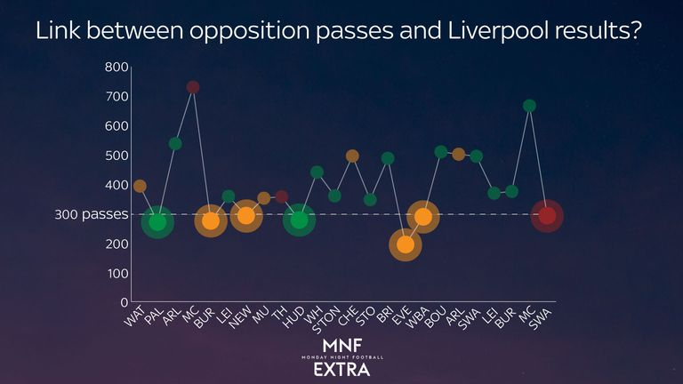 Liverpool have only won two of seven games in which their opponent has made under 300 passes (green = win, yellow = draw, red= defeat)