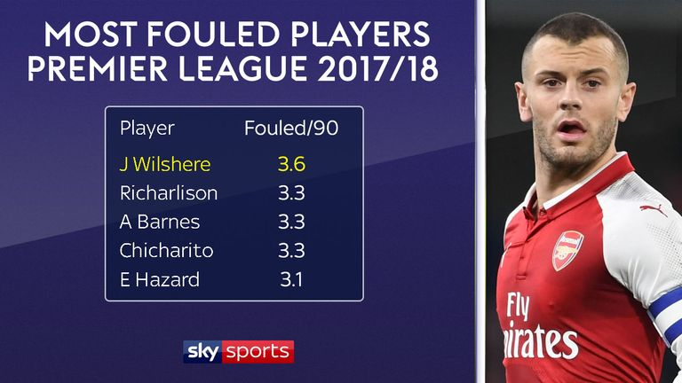 Wilshere is the Premier League's most frequently fouled player