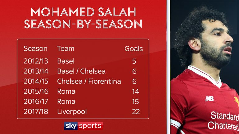 Salah has improved his goalscoring output each season since arriving in Europe