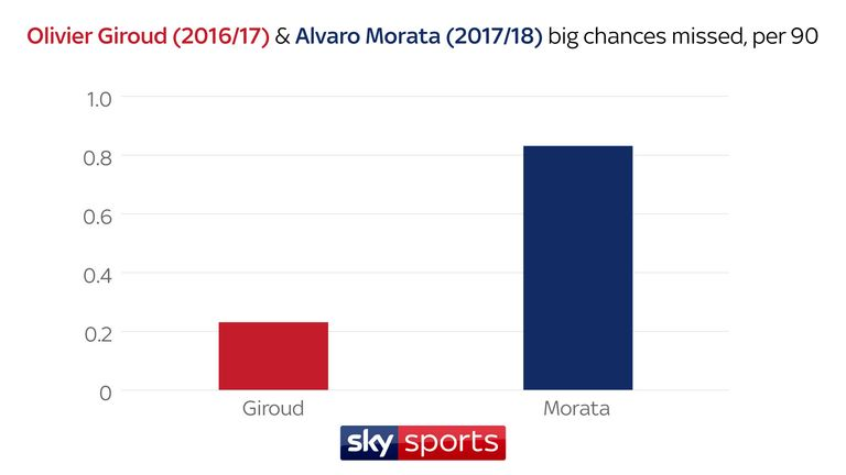 Morata has been wasteful at times this season, missing far more big chances than Giroud did last term at Arsenal
