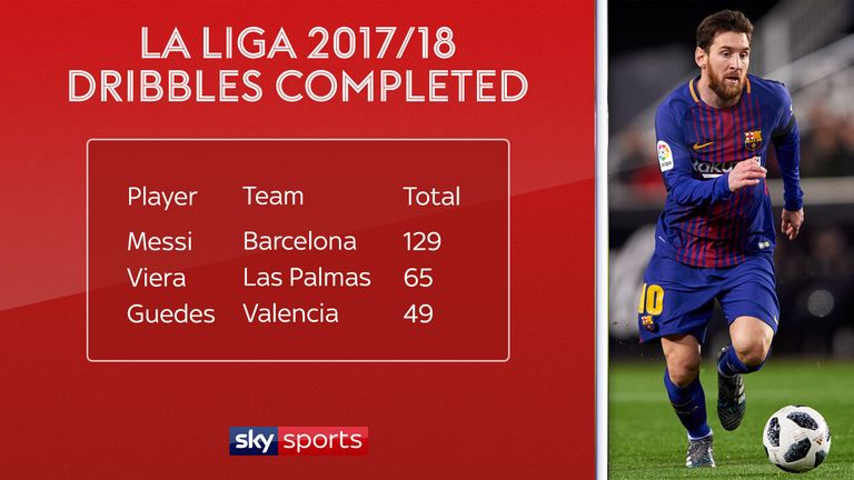 Messi has completed more dribbles than any other player in La Liga this season