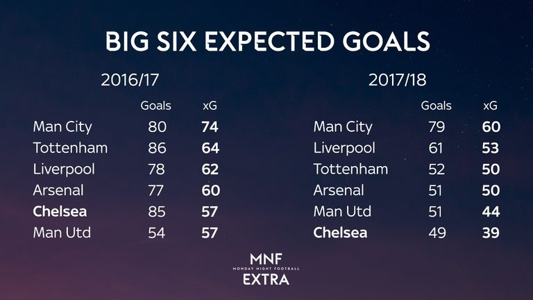 Over the past two seasons Chelsea's Expected Goals total has been among the lowest of Big Six teams - but in 2016/17 they outperformed those figures