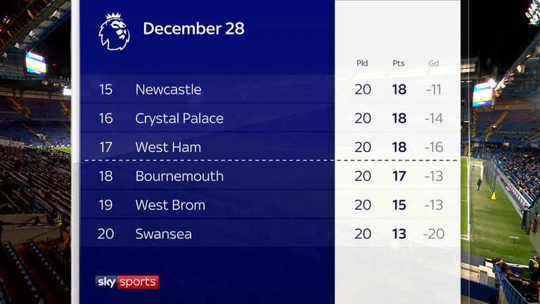 The Premier League table when Carlos Carvalhal took over
