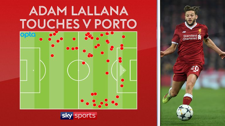 Lallana's touch map in Liverpool's goalless draw with Porto at Anfield