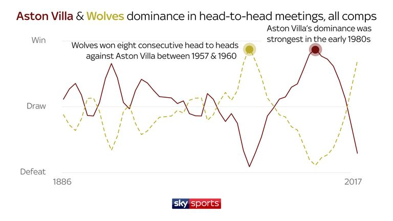 Aston Villa's dominance over Wolves has plummeted over the last seven years