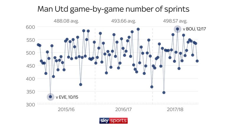 United complete more sprints under Jose Mourinho