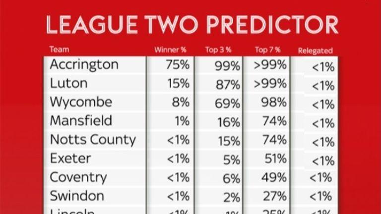 Sky sports football transfer betting odds tvg horse betting mobile