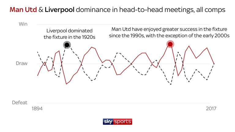 United and Liverpool are deadlocked in head-to-head form