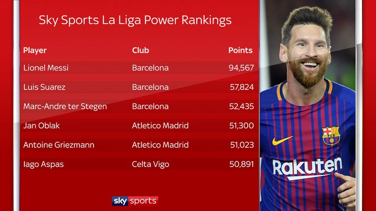 Lionel Messi has accrued nearly twice as my Power Ranking points as his team-mate, and current runner-up , Luis Suarez