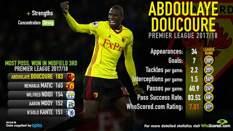 Doucoure has shone for Watford this season