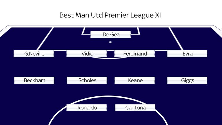 Manchester United's best Premier League XI, according to skysports.com readers