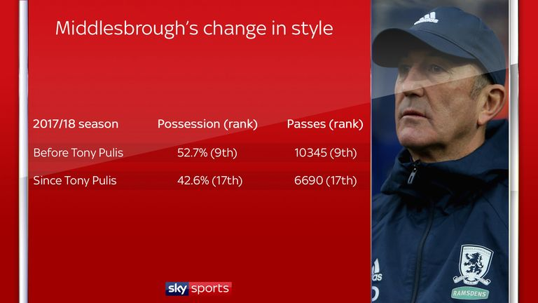 Middlesbrough have been seeing less of the ball since Pulis took over