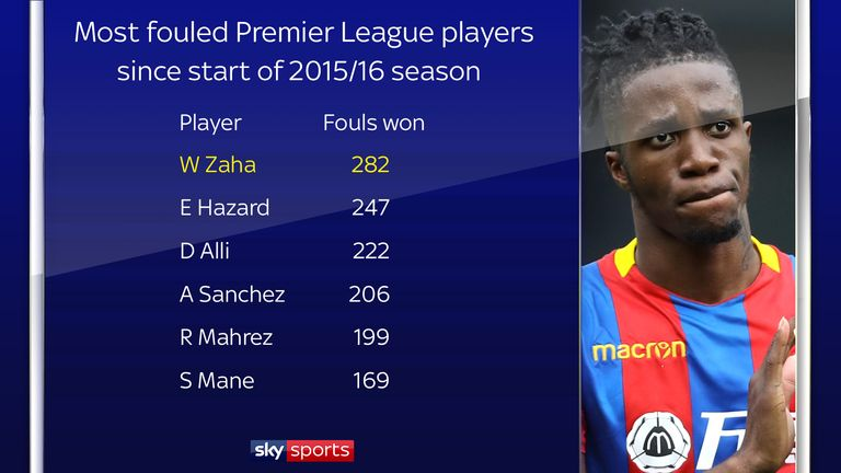 Zaha has been fouled 282 times in the last three seasons