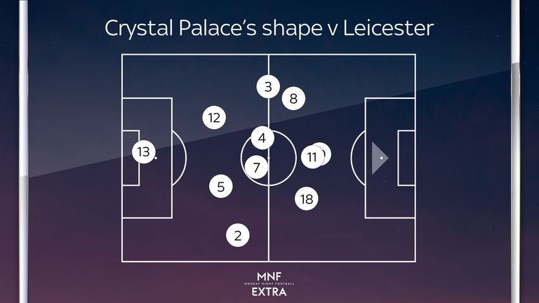 Palace play a 4-4-2 formation but the wide midfielder tuck inside