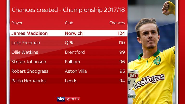 Maddison created more chances than anyone else in the Championship