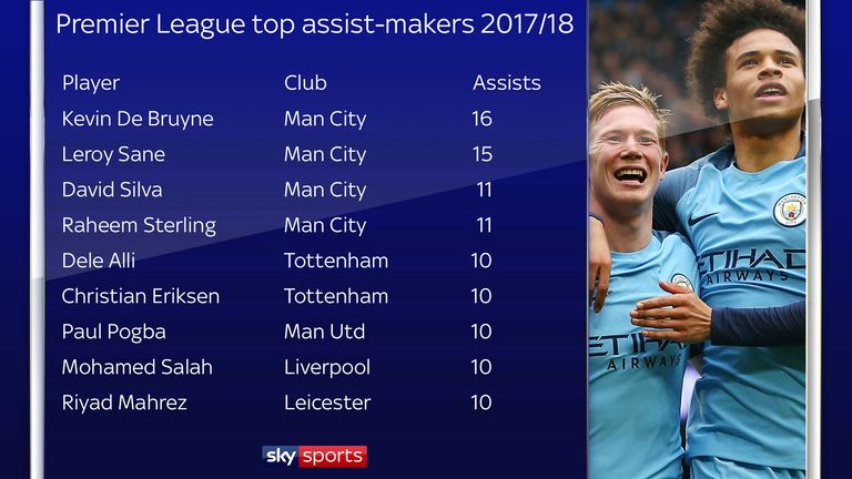 De Bruyne produced the most assists in the Premier League season in 2017/18