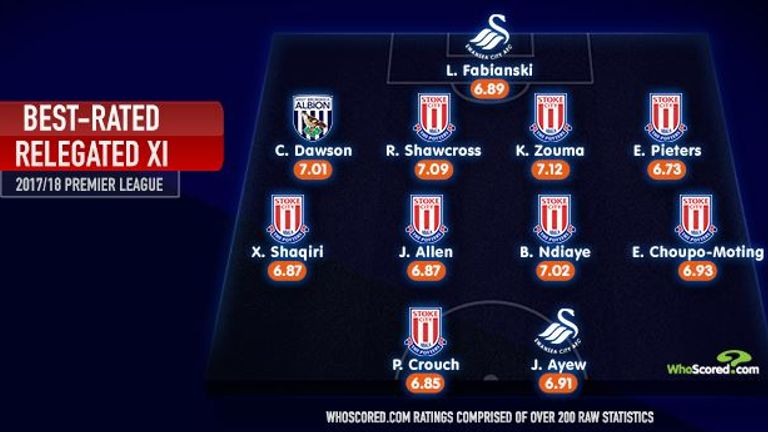 WhoScored.com with the Premier League's best-rated relegated XI