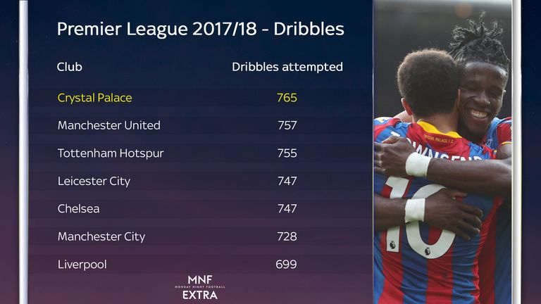 Palace have attempted more dribbles than any other Premier League team