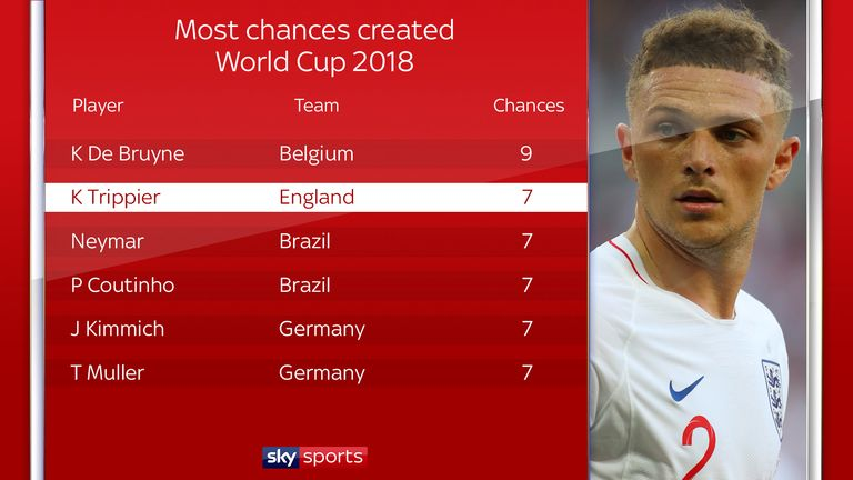 Trippier has created seven scoring chances in two games
