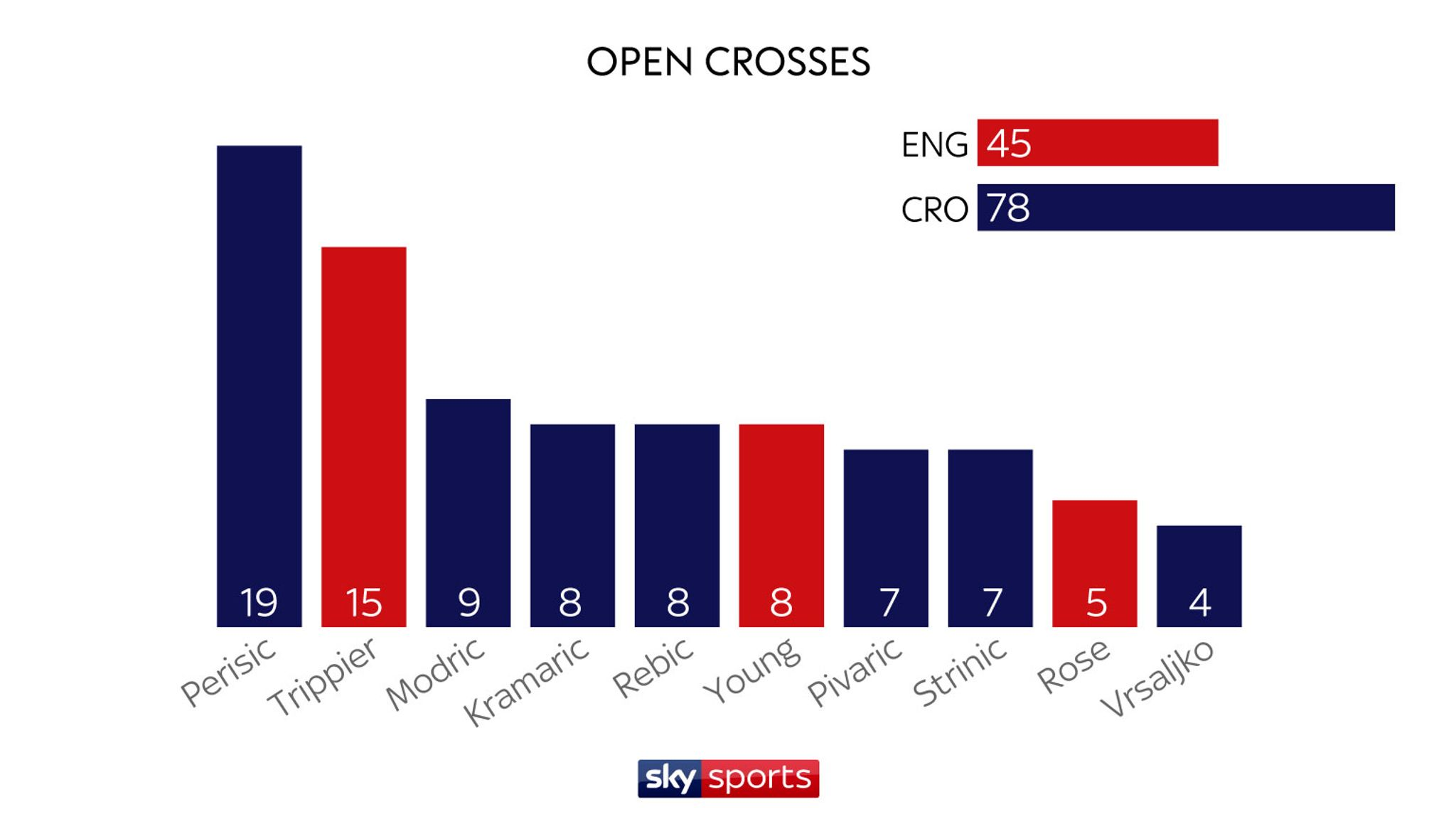 England's World Cup stats compared with Croatia | Football News