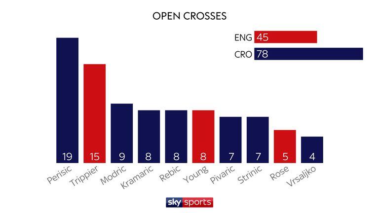 England's World Cup stats compared with Croatia | Football News | Sky Sports