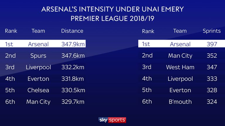 Arsenal rank top for distance covered and sprints this season