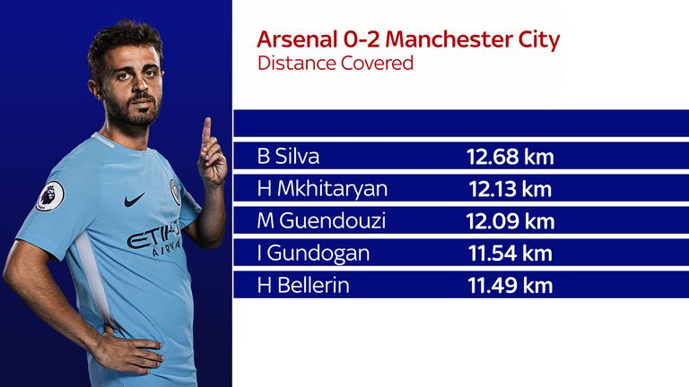 Bernardo covered the most ground of any player on the pitch in Sunday's game