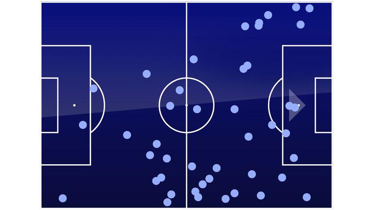 Bernardo's touch map against Arsenal shows that he still often drifted wide