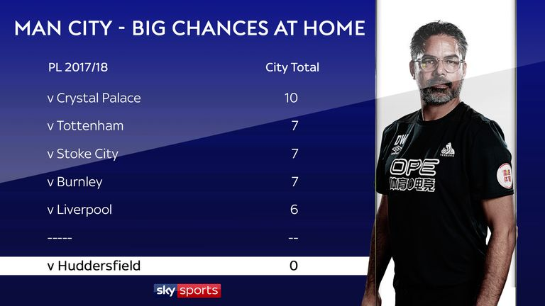 Huddersfield were the only team to deny City a clear-cut chance at home
