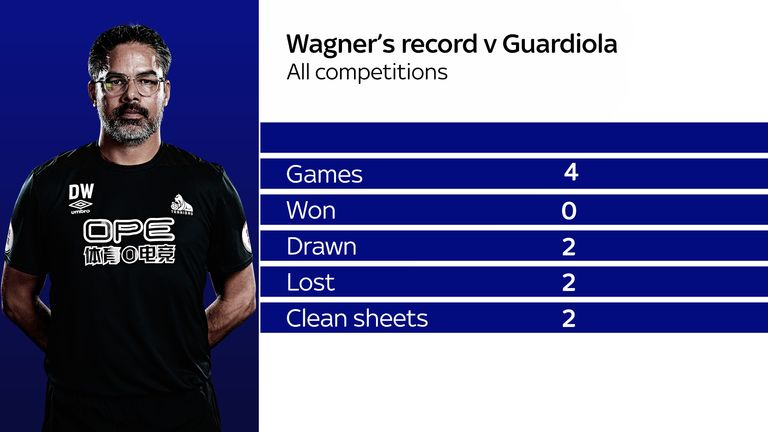 Wagner's record as Huddersfield manager against Pep Guardiola's Man City