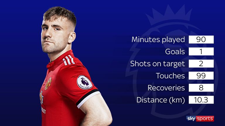 Luke Shaw's impressive stats in Man Utd's opening-day victory over Leicester