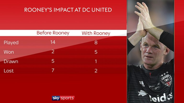 Wayne Rooney's impact at DC United in the MLS