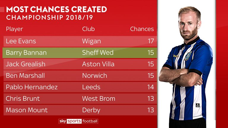 Bannan has been a creative figure in the Championship so far this season