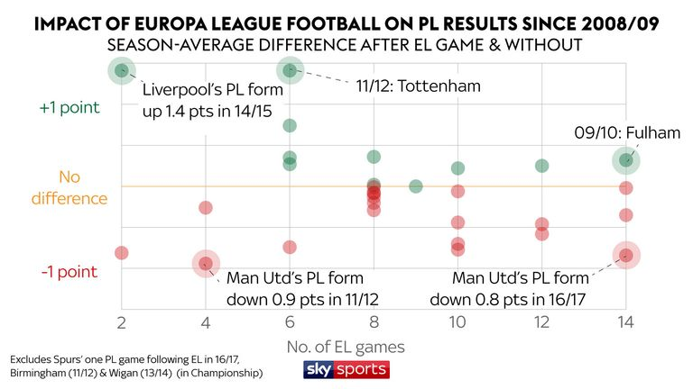 On average, teams have dropped 0.1 points per game after Europa League fixtures over the past 10 years