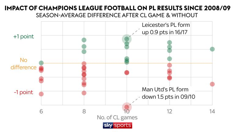 On average, teams have dropped 0.1 points per game after Champions League fixtures over the past 10 years