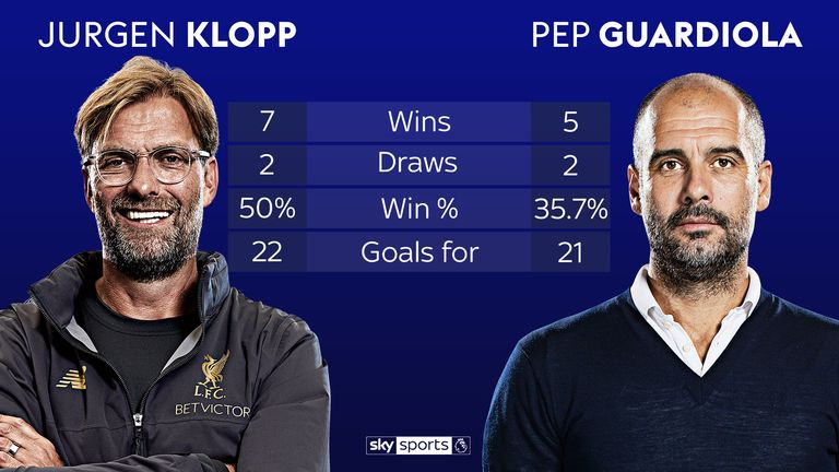 Jurgen Klopp has a better record than Pep Guardiola in head-to-heads
