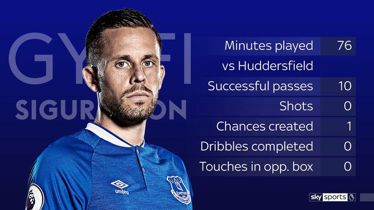 Sigurdsson's match stats vs Huddersfield