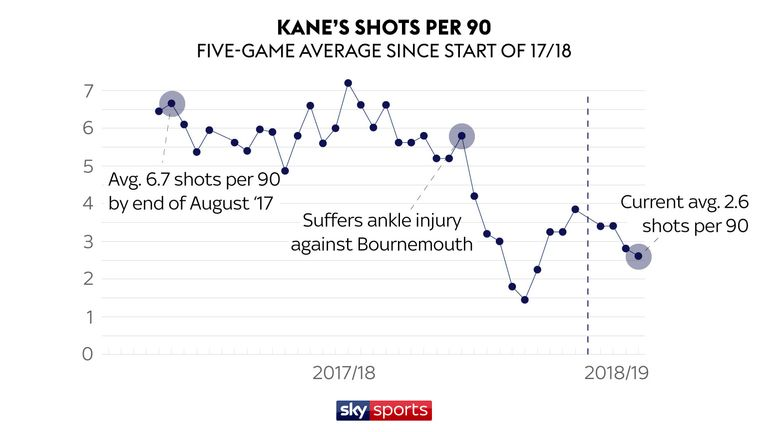 Kane's shots per 90 minutes have gone down since suffering an ankle injury