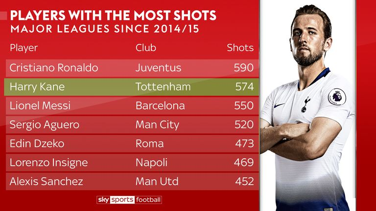 Most shots by players in major European leagues since the 2014/15 season (as of September 2018)