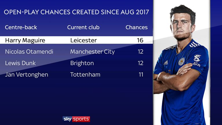 Maguire has created more chances from open play than any other centre-back