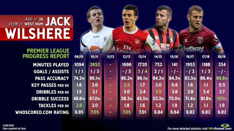 Wilshere's stats progression throughout his career