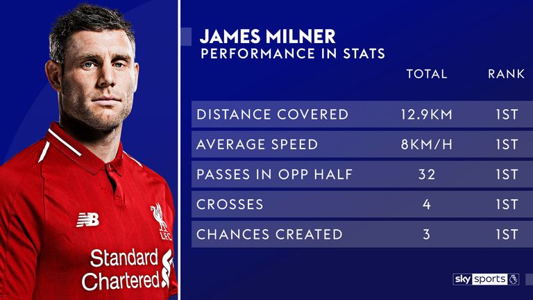 James Milner was named man of the match at Wembley