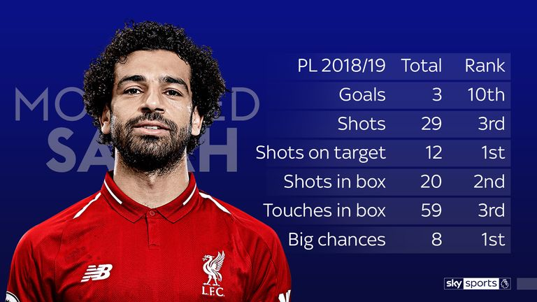 Salah's stats so far in the Premier League season for Liverpool